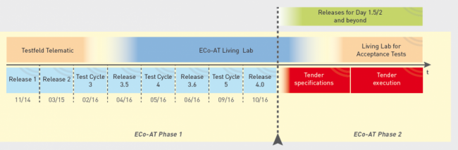 ECo-AT project plan